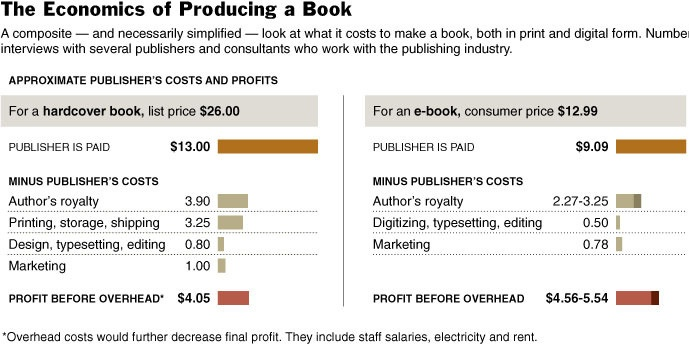 comparative publishing costs